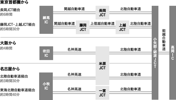 access2a